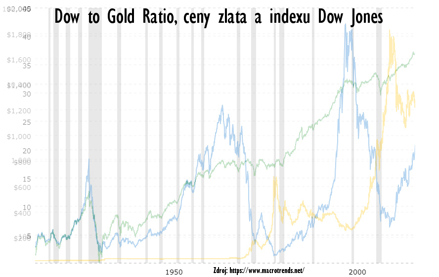Poměrový graf Dow to Gold Ratio