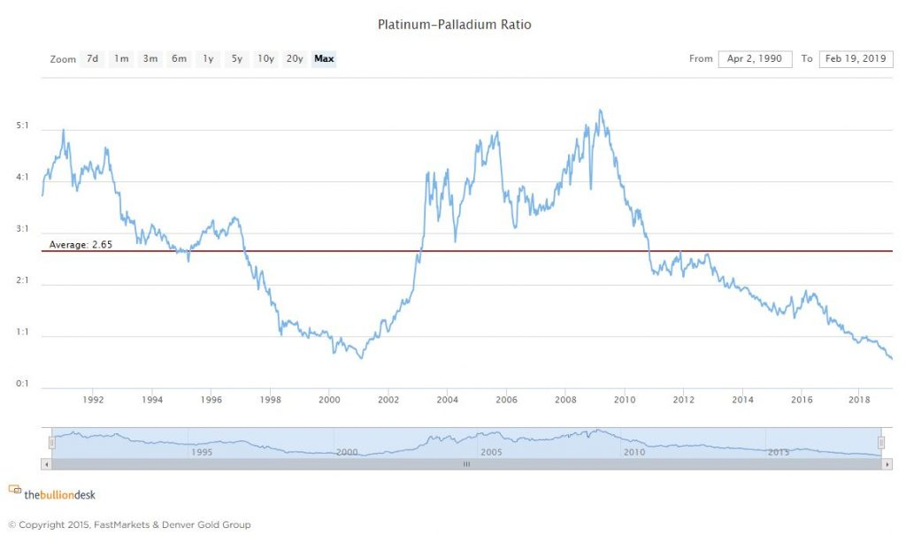 Platinum to palladium ratio 2019